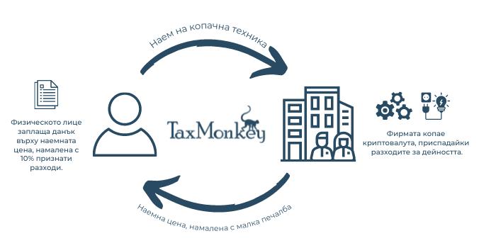 9% данък при копаене на криптовалути