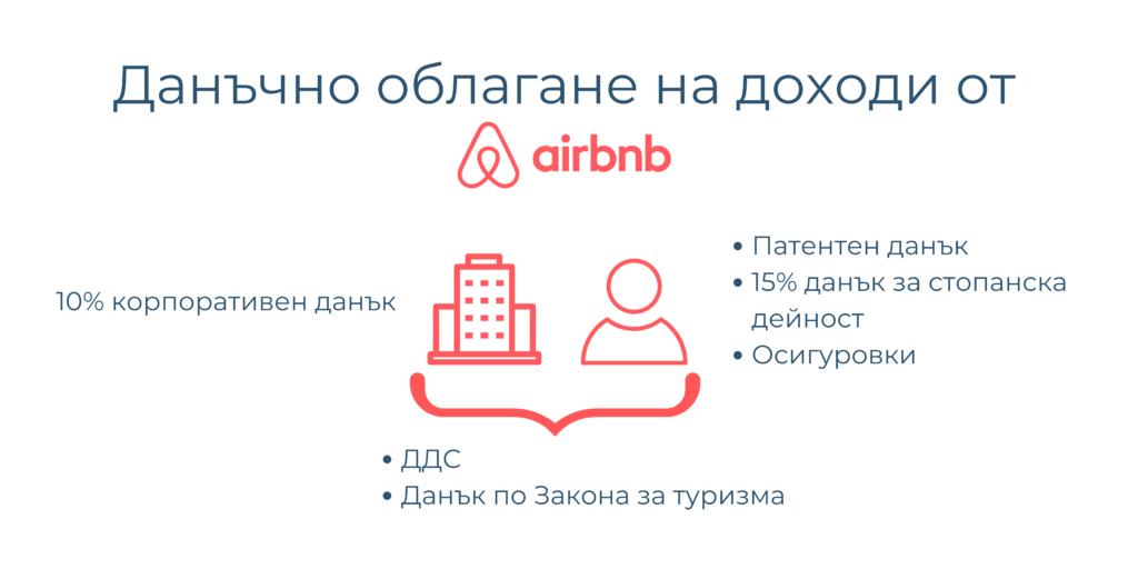 Доходи от Airbnb